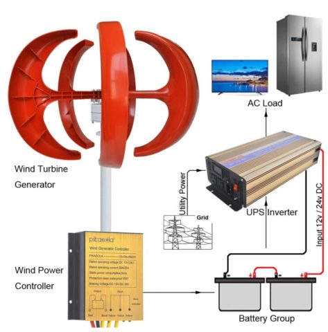 Pikasola Residential Vertical Wind Turbine