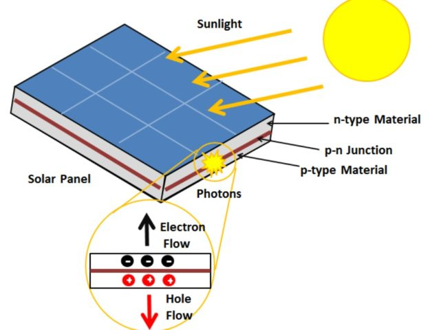 Photovoltaic Cell Working principle image